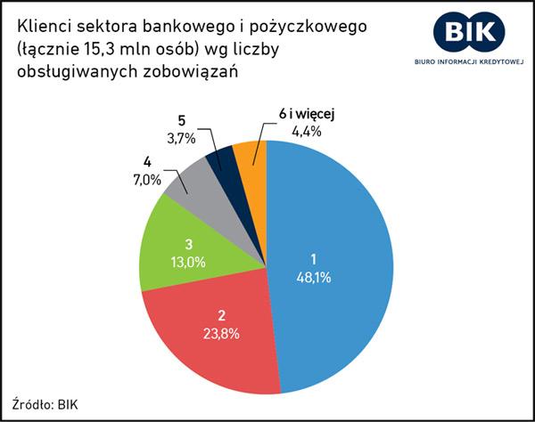 klienci firm pożyczkowych