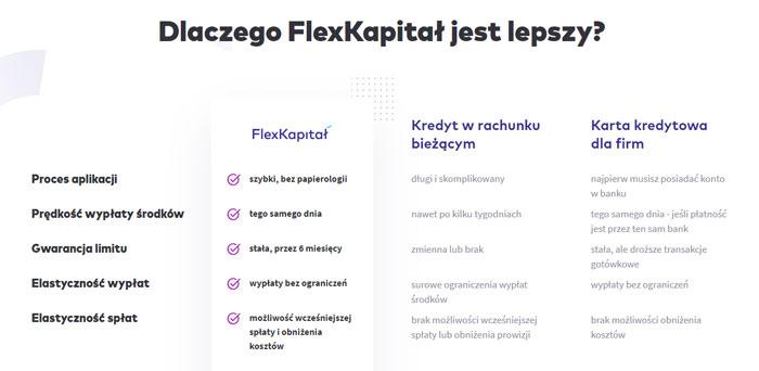 Flexkapitał Finiata