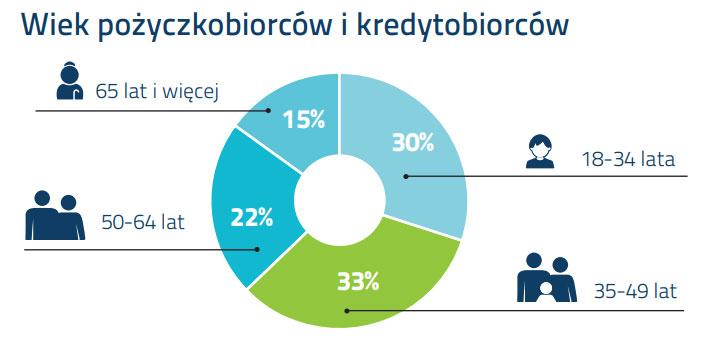 Wiek pożyczkobiorców i kredytobiorców