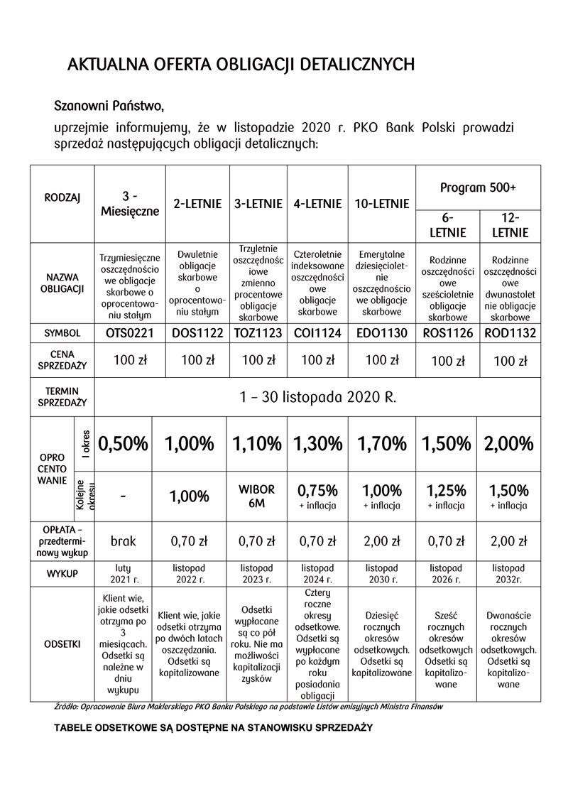 Obligacje skarbowe - aktualna oferta